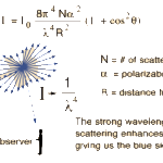 Rayleigh Scattering Diagram