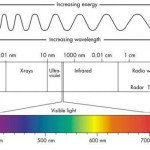 Visible light region on the electromagnetic spectrum