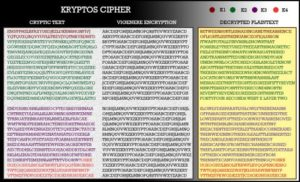 The Kryptos Cipher and solution