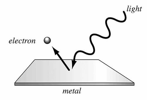 Photoelectric Effect Diagram