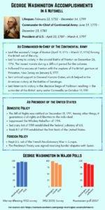 George Washington Accomplishments - In A Nutshell
