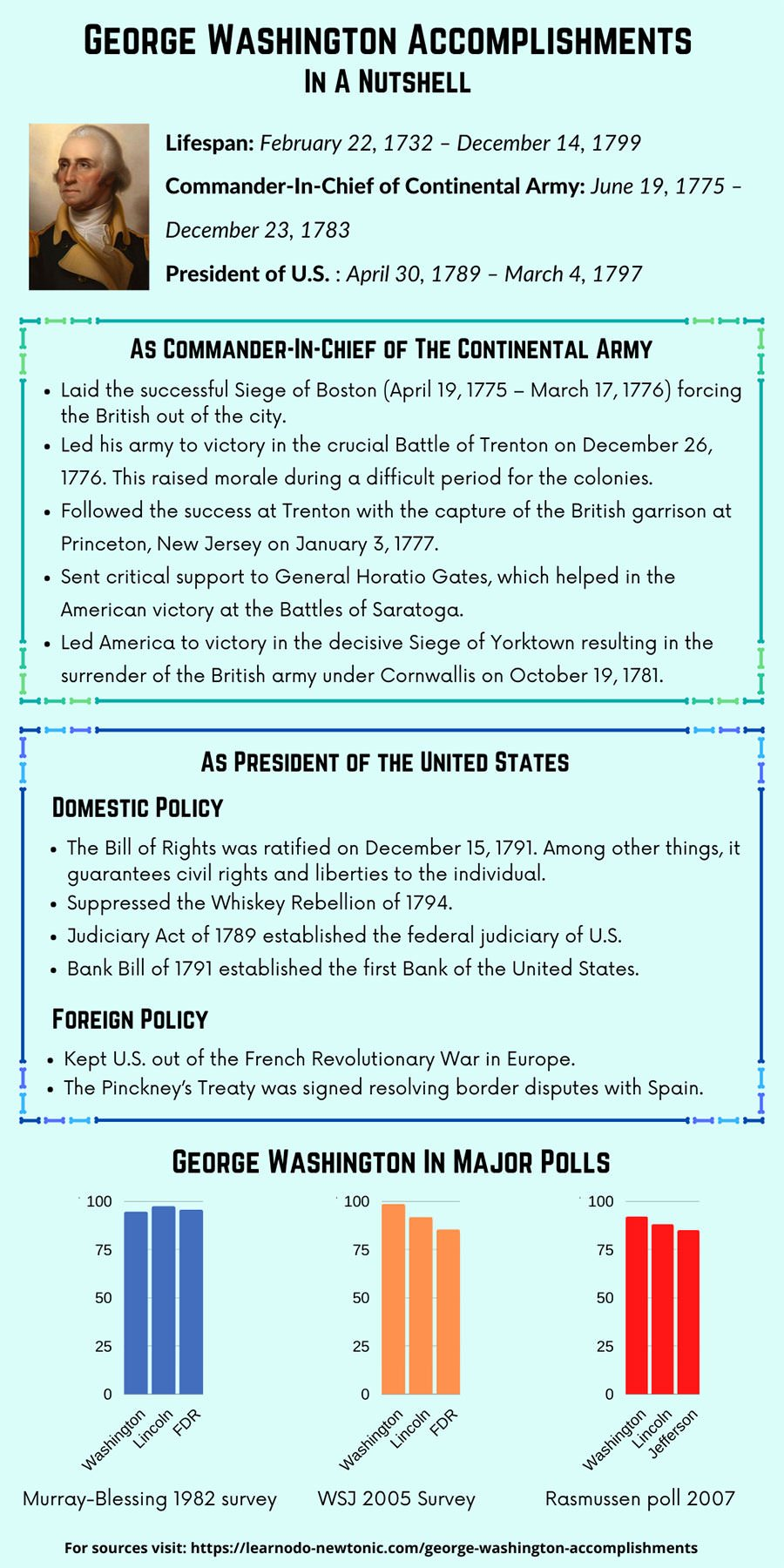 George Washington Accomplishments - In A Nutshell