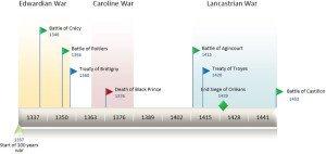 Timeline of Hundred Years' War