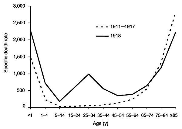 Mortality age-distributions of the 1918 epidemic for U.S.