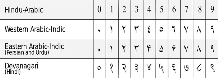 Arabic numerals comparison