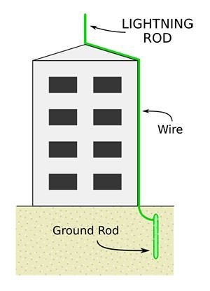 Lightning Rod Diagram