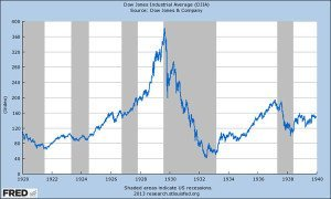 DJIA graph from 1920 to 1940