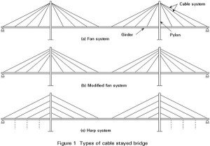 Fan and Harp cable-stayed bridges