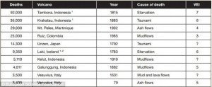 Major volcanic eruptions fatalities table