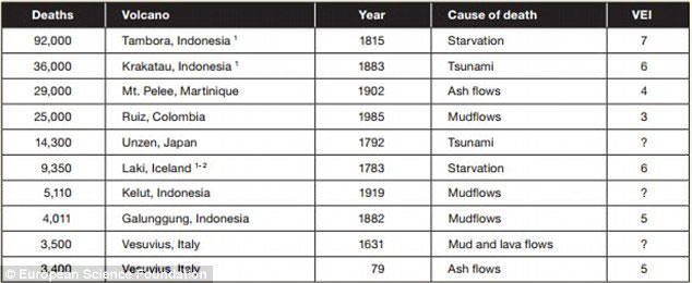 Major volcanic eruptions fatalities table