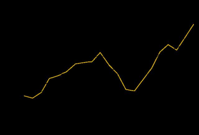 USA GDP trend (1920–40)
