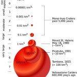 Volcanic Explosivity Index volume graph