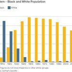 Harlem Population Graph