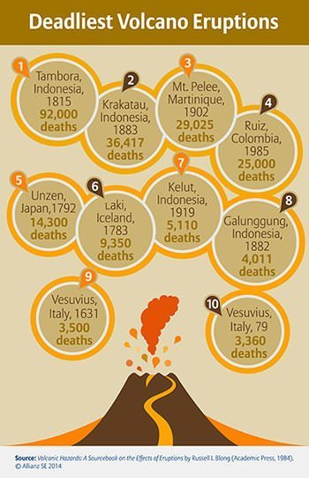 Deadliest volcanic eruptions