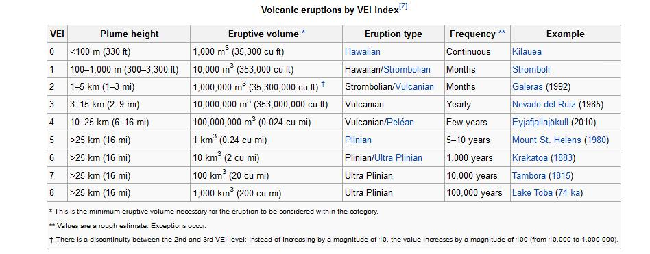 VEI Index of volcanic eruptions