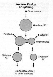 Liquid Drop model of fission diagram