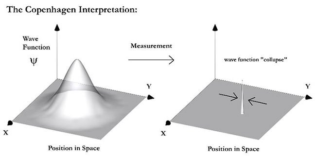 Wavefunction collapse of the Copenhagen Interpretation Diagram