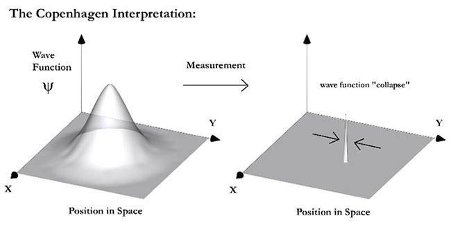 Complementarity Diagram