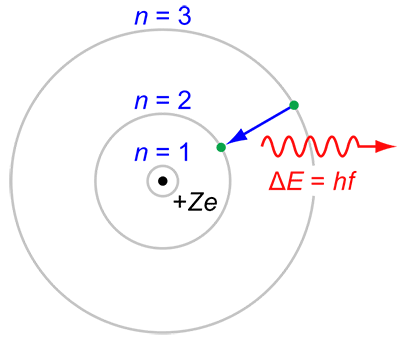 Bohr's model of the atom diagram
