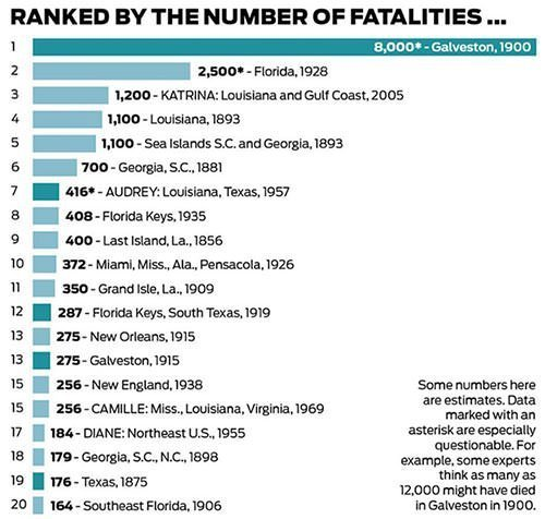 Deadliest Hurricanes in the United States