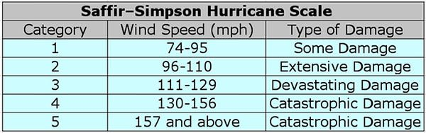 Saffir-Simpson Hurricane Wind Scale