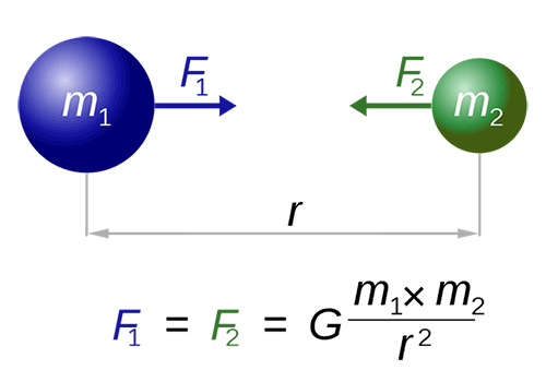 Newton's law of Universal Gravitation diagram