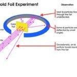 Geiger–Marsden experiment diagram