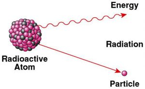 Radioactive Disintegration Diagram