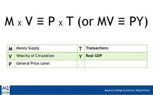 Quantity Theory of Money equation