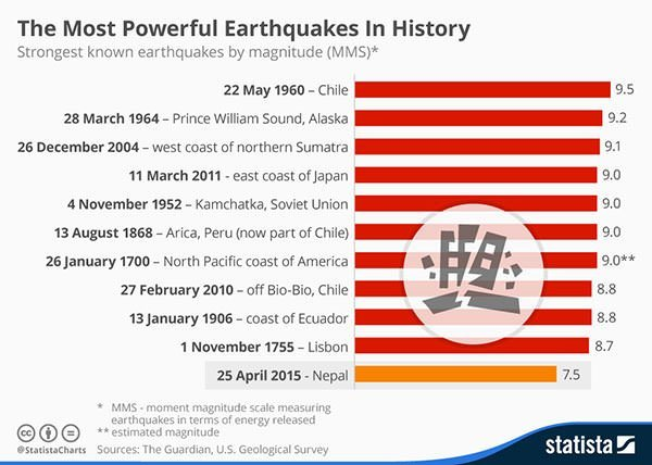 Most powerful earthquakes Chart