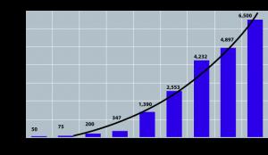 Opium imports into China (1650-1850)