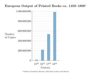Europe Printing Revolution graph