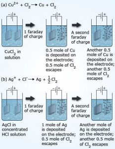 Faraday's first law of electrolysis diagrammatic explanation