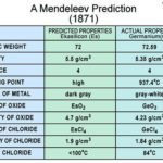 Mendeleev prediction for germanium
