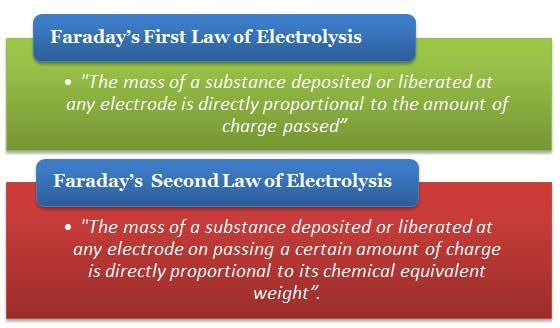 Faraday's Laws of Electrolysis