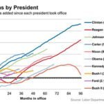 US Presidents job creation chart