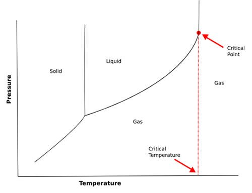 Critical temperature diagram