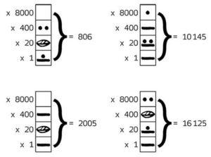 Maya representation of numbers