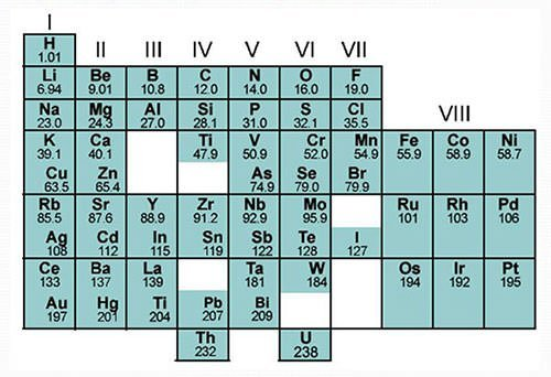 Mendeleev Periodic Table gaps