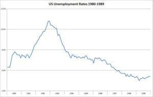 US Unemployment rate graph 1980s