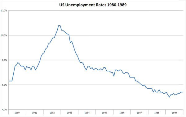 US Unemployment rate graph 1980s