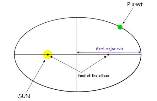 First Law of Planetary Motion diagram