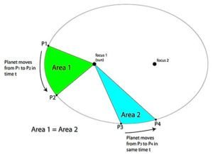 Second Law of Planetary Motion diagram