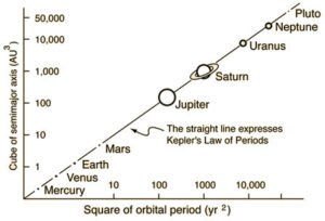 Third Law of Planetary Motion graph