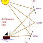 Archimedes Heat Ray diagram