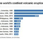 World's costliest volcanic eruptions