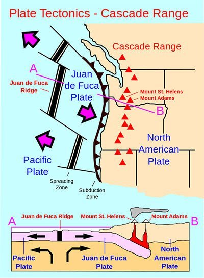 Plate tectonics of the Cascade Range