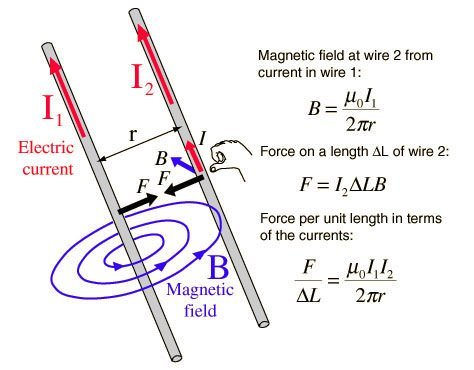 Ampere's force law diagram