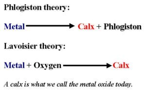 Phlogiston theory vs Lavoisier's theory