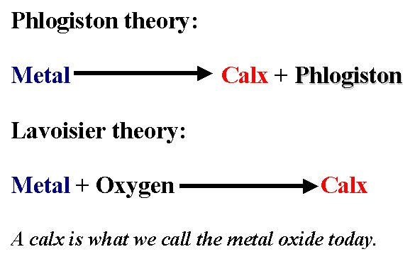 Phlogiston theory vs Lavoisier's theory